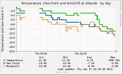 Temperatury na lotnisku w Gdańsku