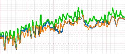 Wykres temperatury