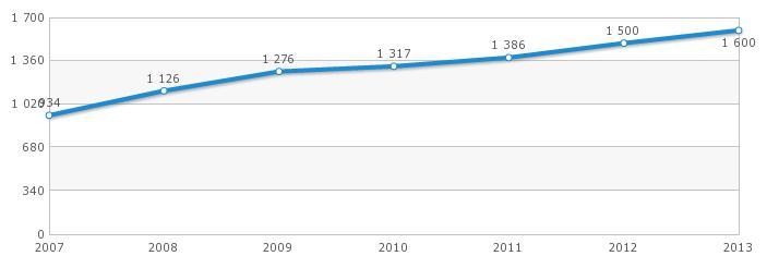 Płaca minimalna 2007 - 2013